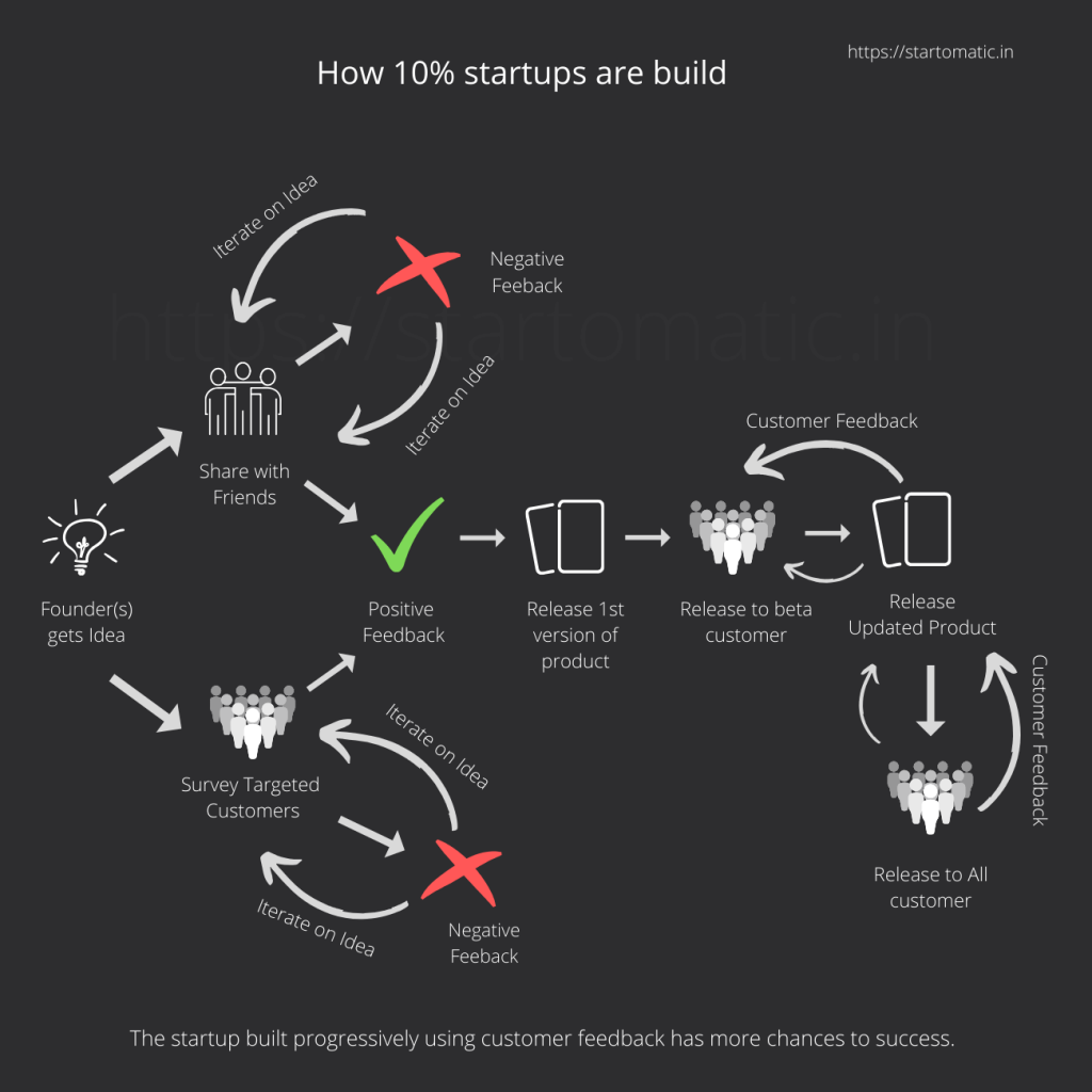 How 10 startups are build 1300PX tiny