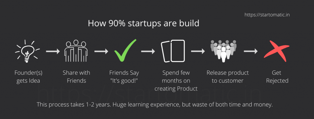 How 90 startups are build 1300PX tiny